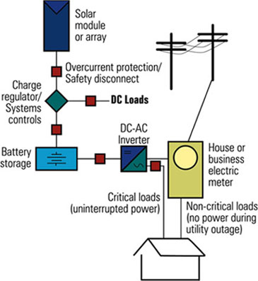how to check fuse box house further solar pv system wiring diagramsolar photovoltaic systems rh greenterrafirma com
