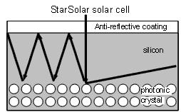Starsolar light refection